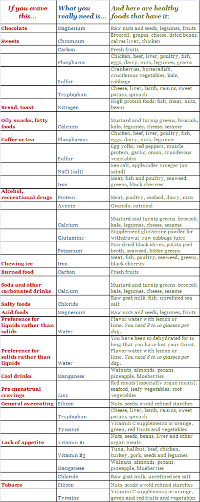 What you're really craving and substitutions you can make.